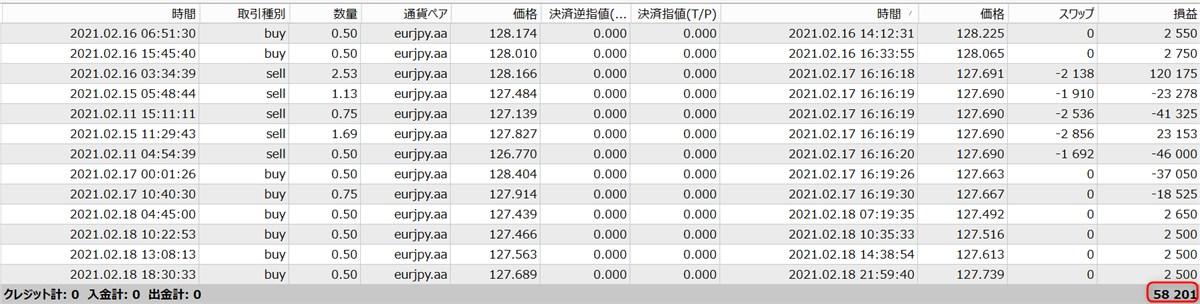 無双EAのフォワードテスト結果(5.8万円)
