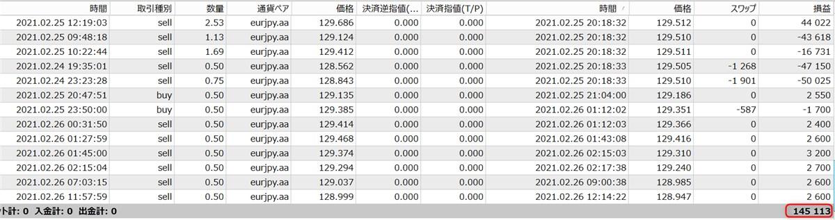 無双EAのフォワードテスト結果(2月:14.5万円)