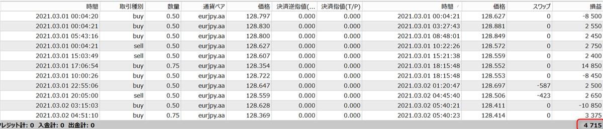 無双EAのフォワードテスト結果(3月:4700円)