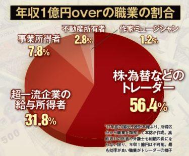 年収1億円の職業の50%以上は「トレーダー」という類推結果