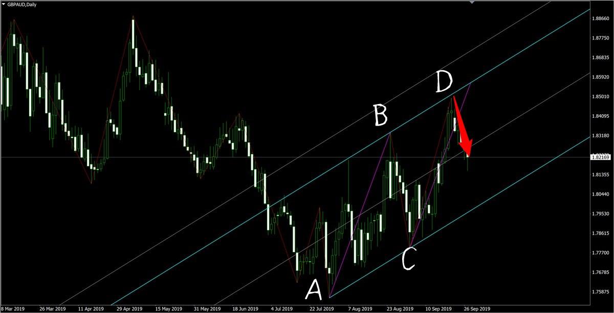 ネオ・ジーニアスFX:三角形からの利益奪取チャート