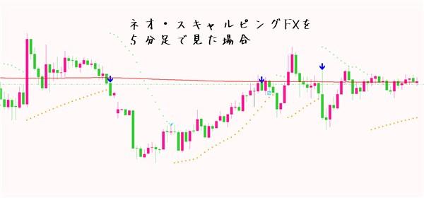 ネオ・スキャルピングFX:5分足チャート
