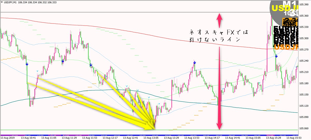 ネオ・スキャルピングFX:ドル円(8月13日)その2