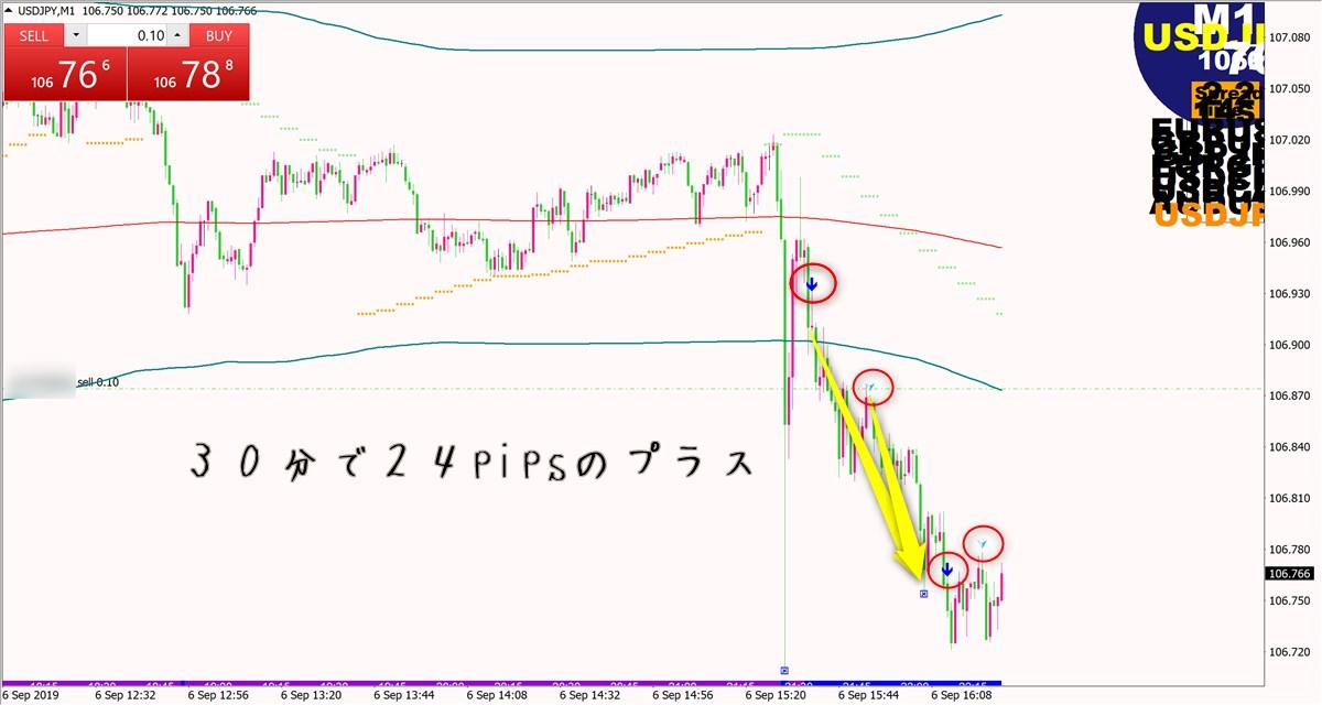 ネオ・スキャルピングFX:ドル円(9月7日)その2