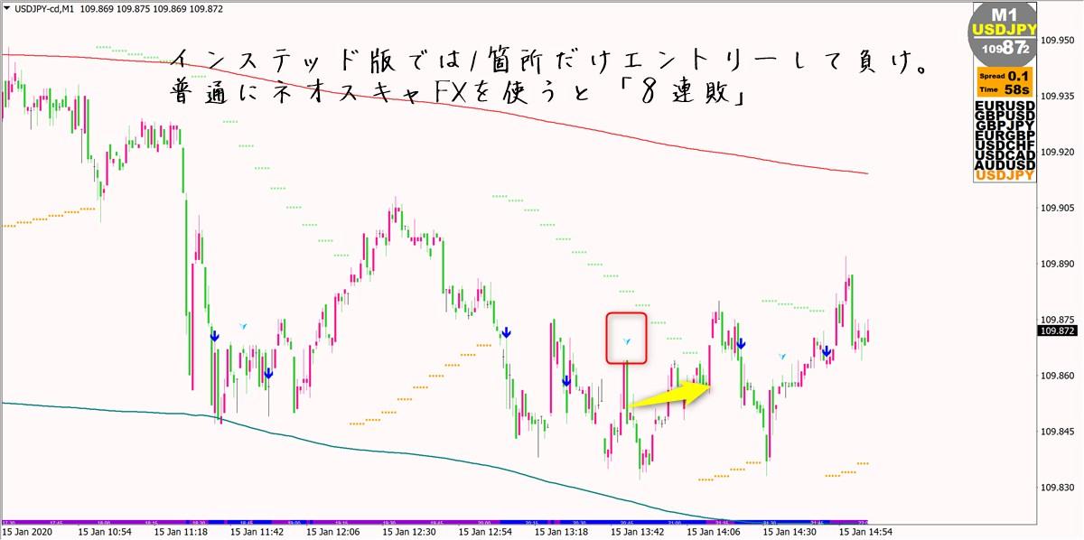 ネオ・スキャルピングFX:ドル円(1月15日)
