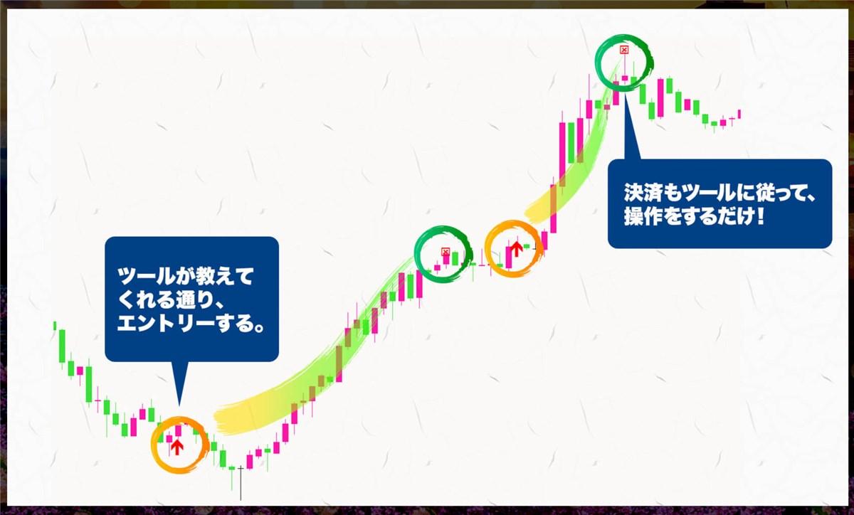 ネオ・スキャルピングFXのチャート画像