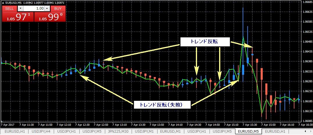 「偽」くまひげ流◆SUPER平均足 4/7トレード検証