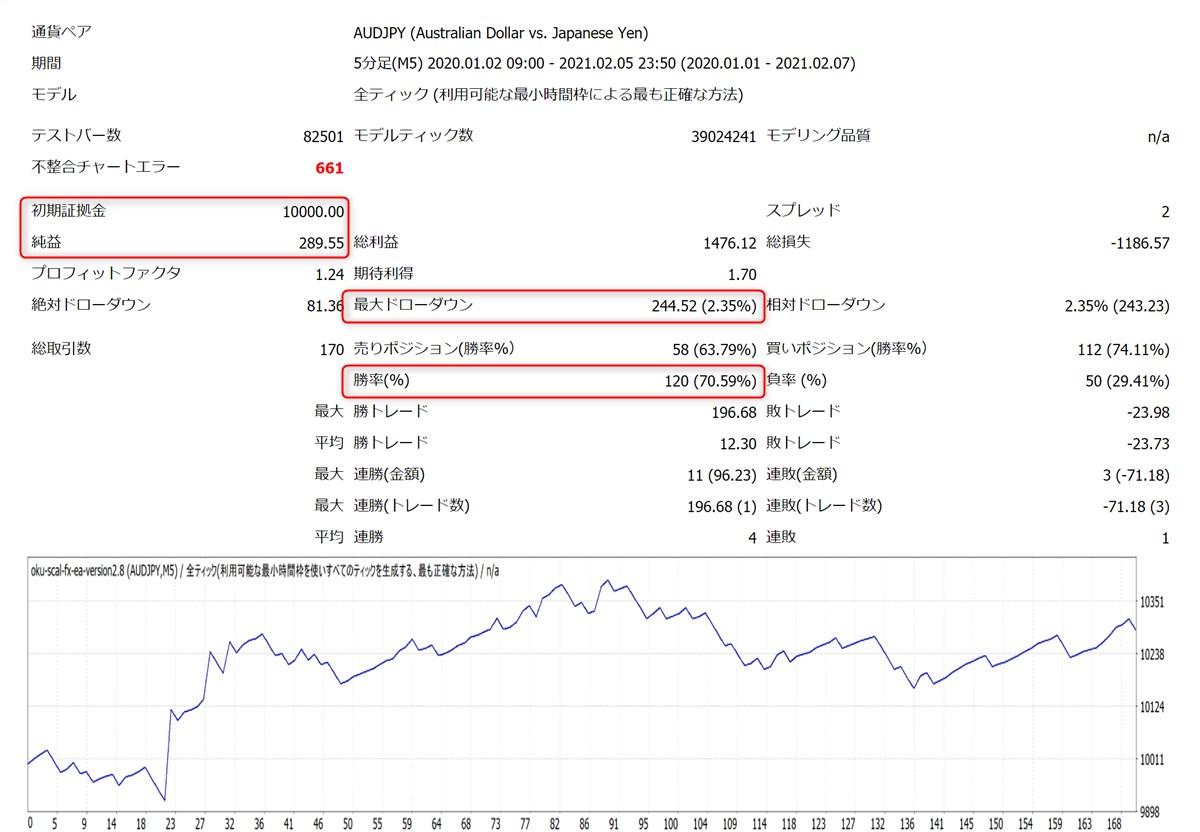 億スキャFXオートEA:AUDJPYバックテスト結果(トレンドフィルター決済ON)
