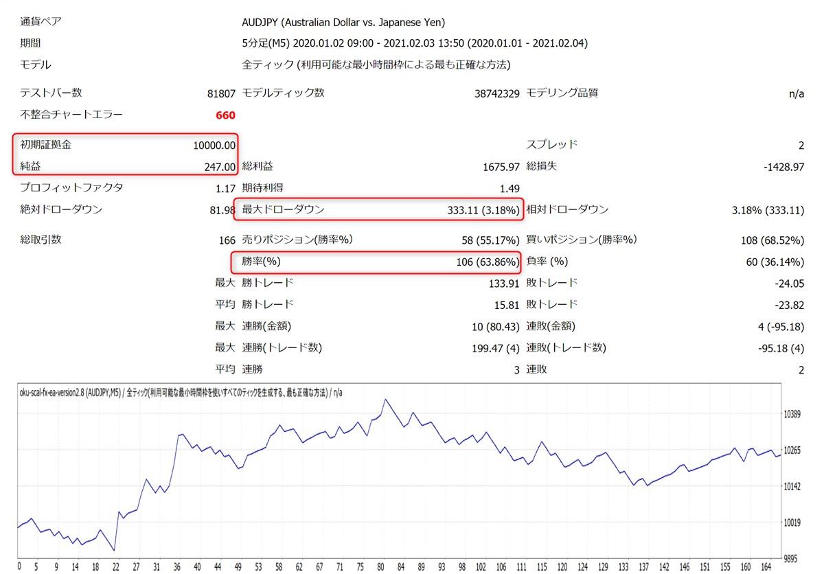 億スキャFXオートEA:AUDJPYバックテスト結果