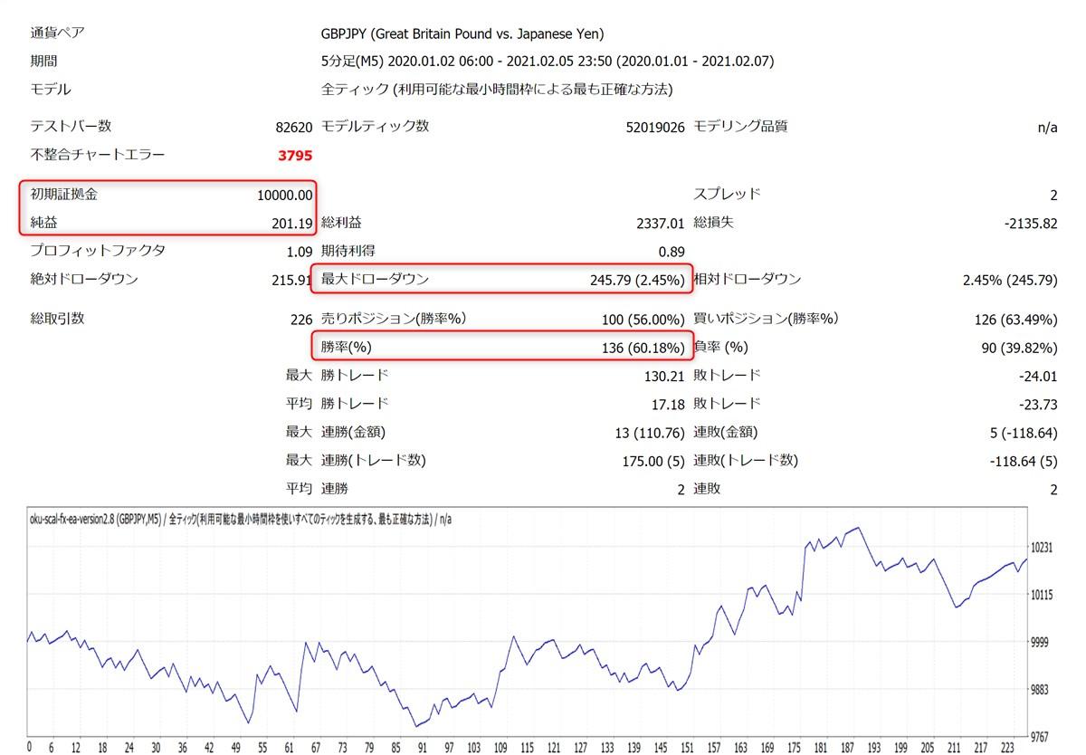 億スキャFXオートEA:GBPJPYバックテスト結果(トレンドフィルター決済ON)