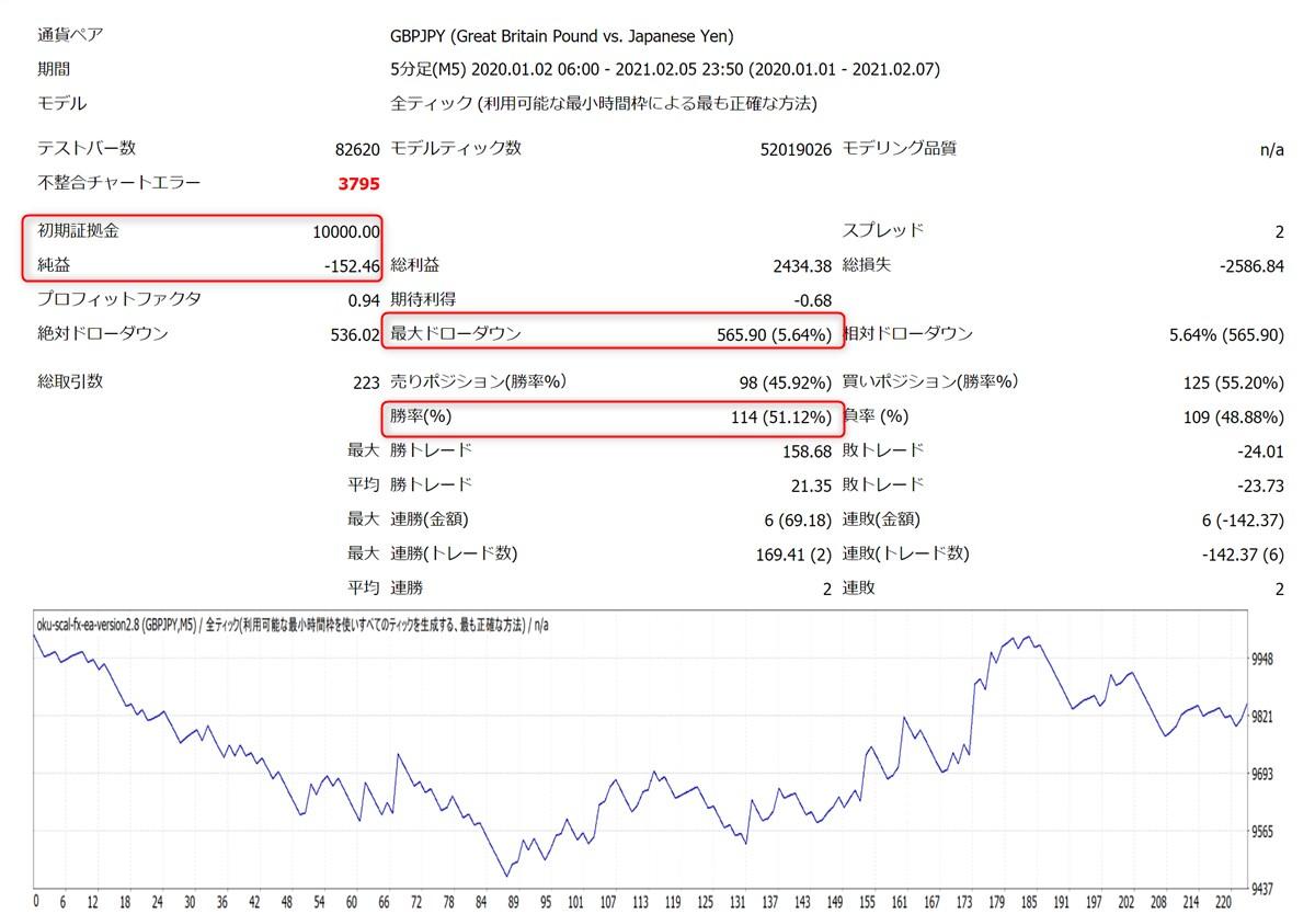 億スキャFXオートEA:GBPJPYバックテスト結果