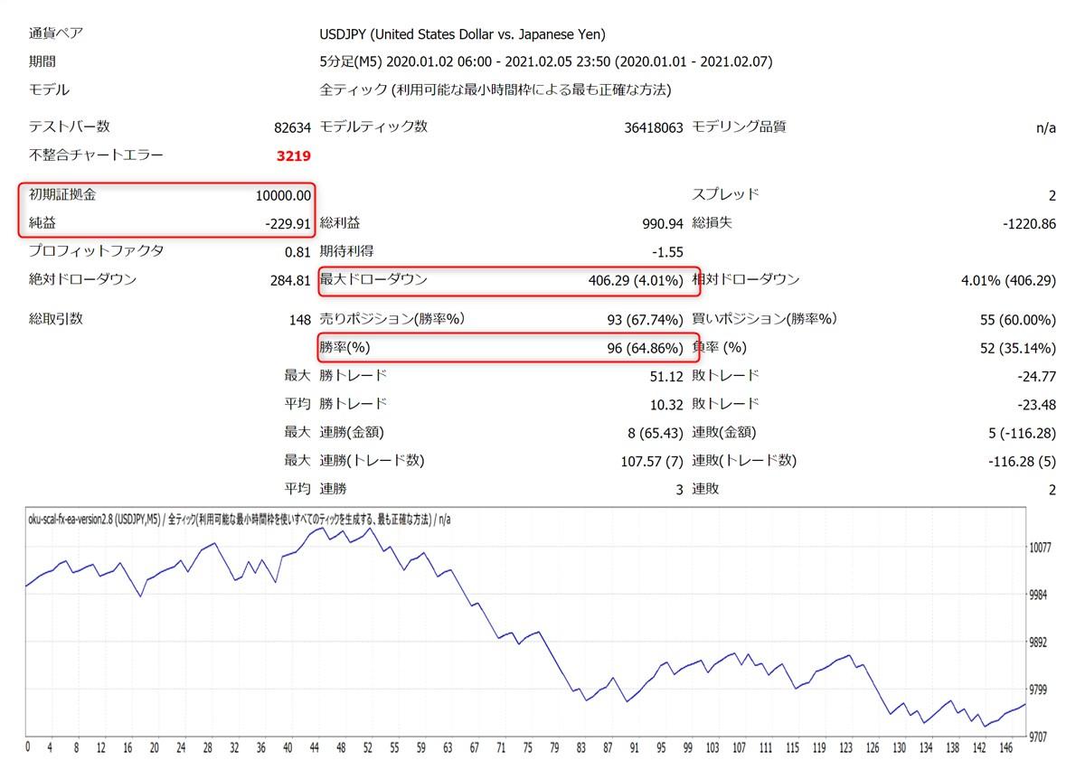 億スキャFXオートEA:USDJPYバックテスト結果(トレンドフィルター決済ON)