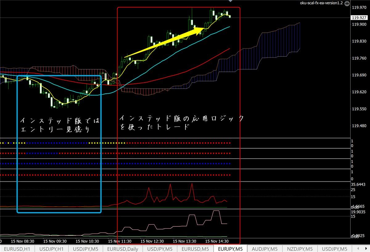 億スキャFX:ユーロ円(11月15日)