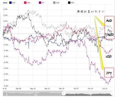 【億スキャFX】通貨強弱(mataf)とオリジナル特典(インステッド版)を使ったトレード事例を紹介します
