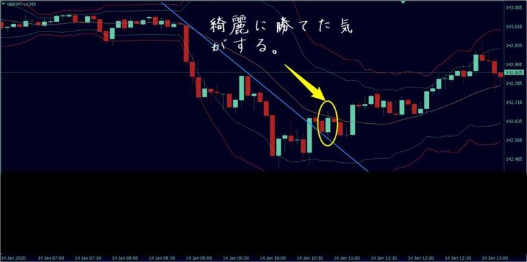 億千万バイナリー:ポンド円(1月14日)