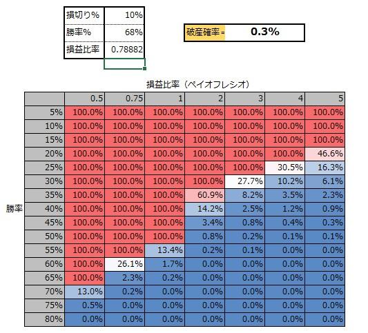 【破産】FXプラチナファンド・パーフェクトコピーの破産確率