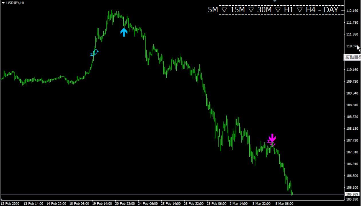 フェニックス・トレンドFX:ドル円チャート画像1時間足