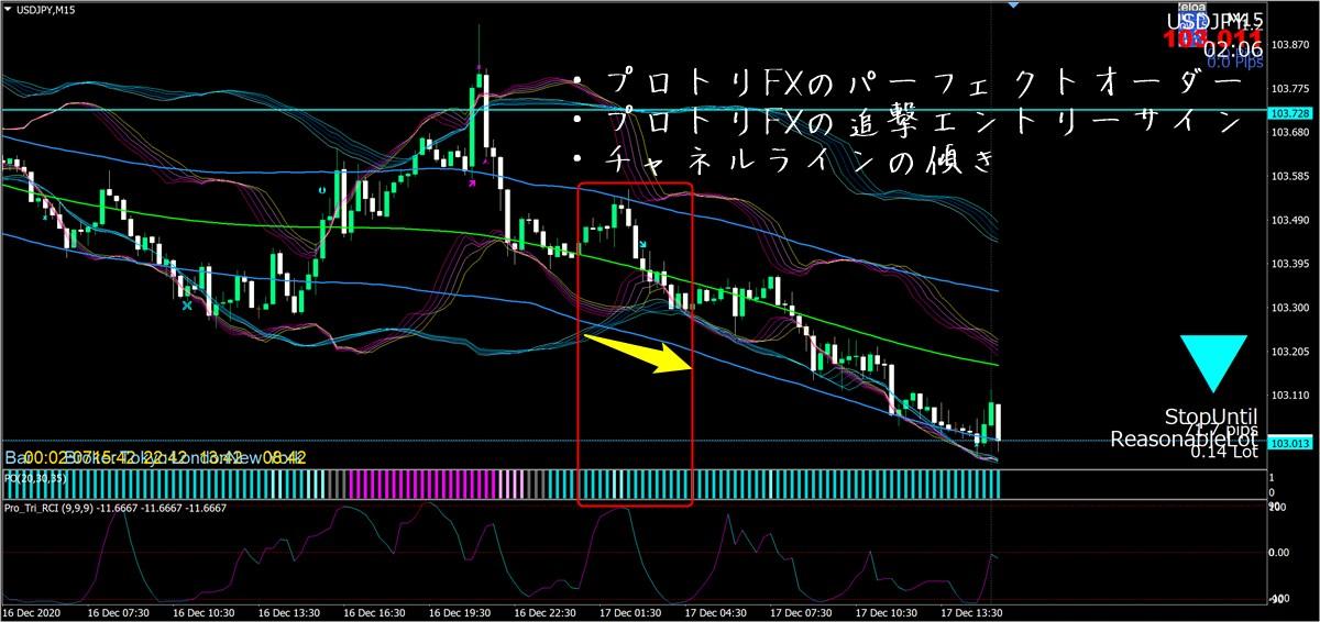 プロフェッショナルトリガーFX ドル円15分足(12/17)