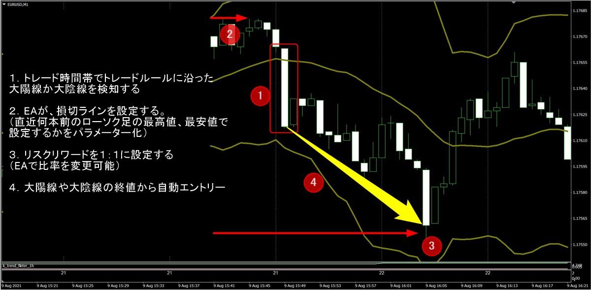 ぷーさん式スキャルピング閃EAのベータ版イメージ図