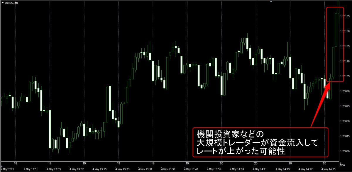 ぷーさん式FXスキャルピング閃:ユーロドル1分足(5/4)