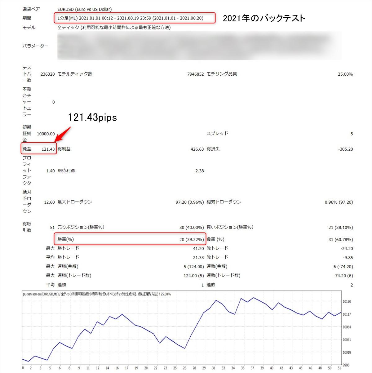 ぷーさん式スキャルピング閃EAベータ版のバックテスト結果:カスタイマイズ版