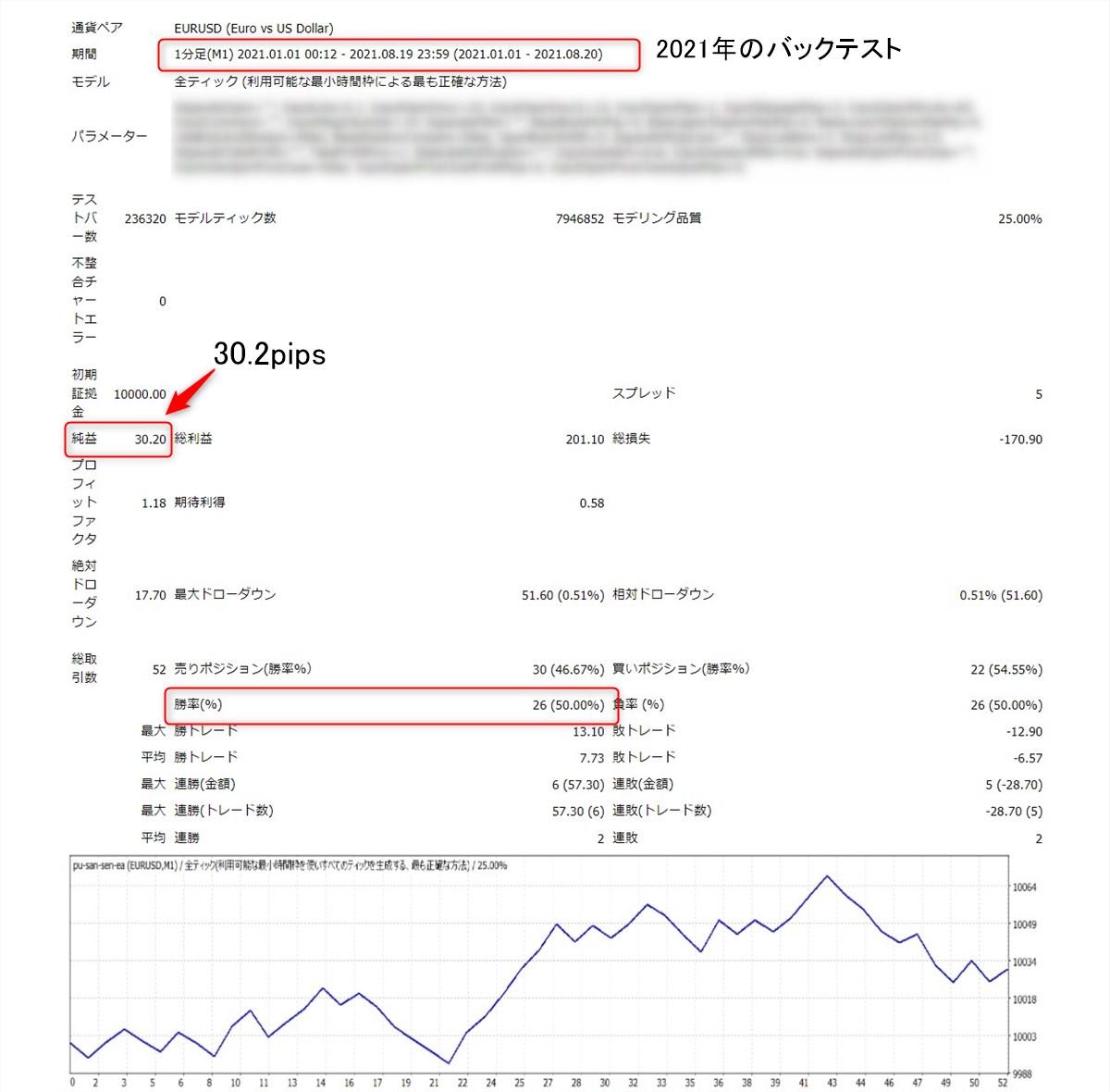 ぷーさん式スキャルピング閃EAベータ版のバックテスト結果:トレードルール通り