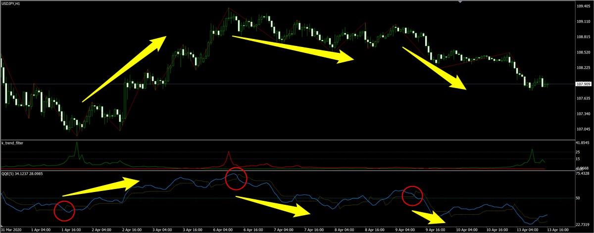 QQEを適用したドル円チャート(1時間足)