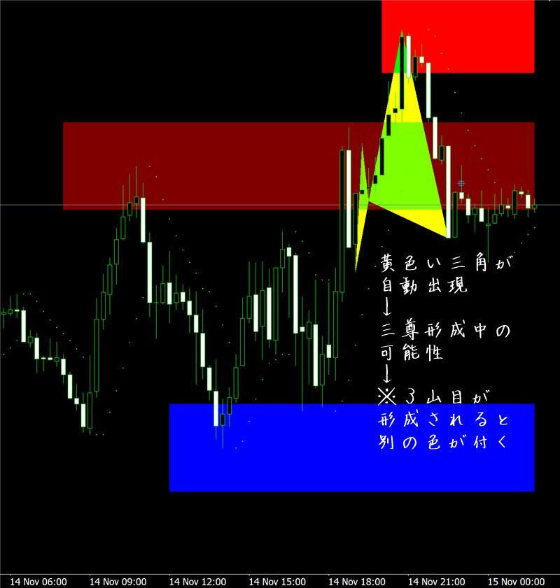 三尊無双FX:EURCADチャート