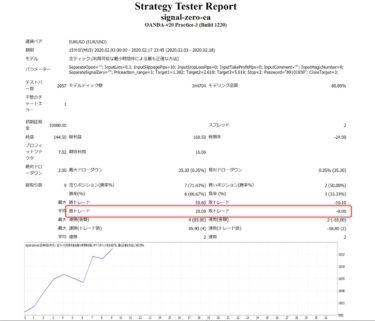シグナルZERO-EAのバックテスト結果:ユーロドル