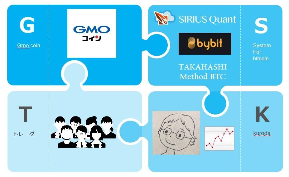TAKAHASHI Method BTC:システム構成の概念図