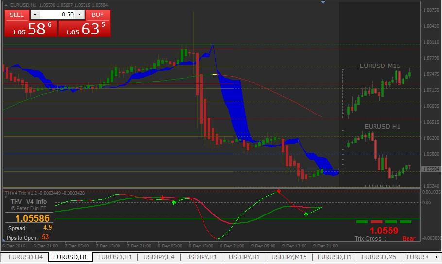 【THV V4】主流ツールで来週ユーロドルマーケット予想(12月12日以降)