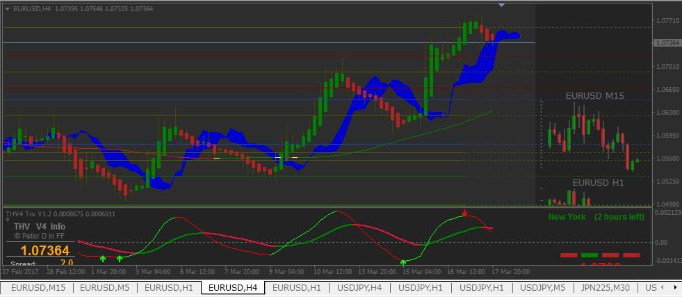 【マナブ式FX(THV V4)】主流ツールでユーロドルマーケット予想(3月20日以降)