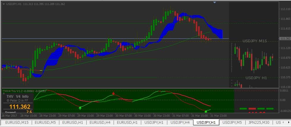 【マナブ式FX(THV V4)】主流ツールでドル円マーケット予想(4月3日以降)