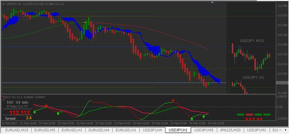 【マナブ式FX(THV V4)】主流ツールでドル円マーケット予想(2月27日以降)