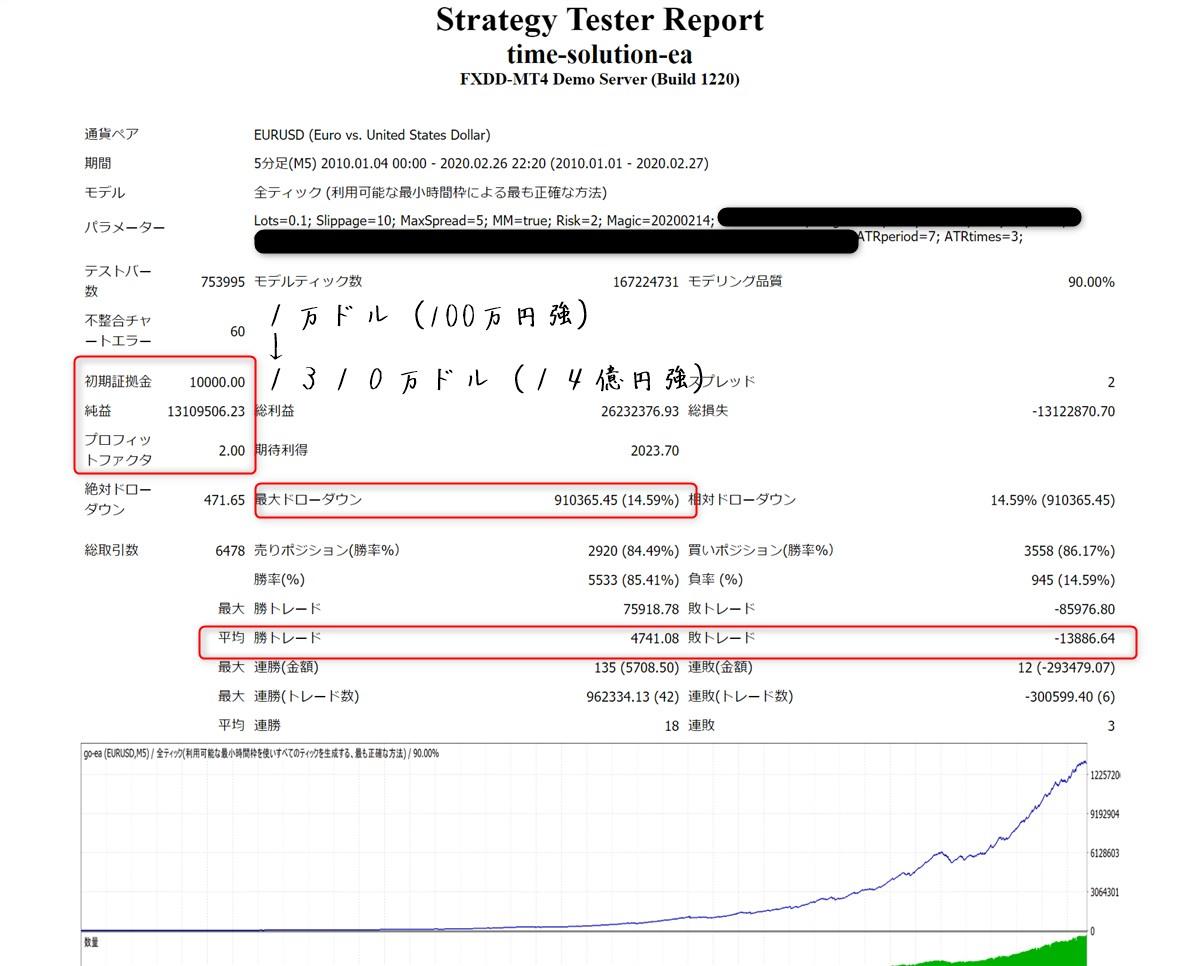 タイムソリューションEA:ユーロドルのバックテスト結果
