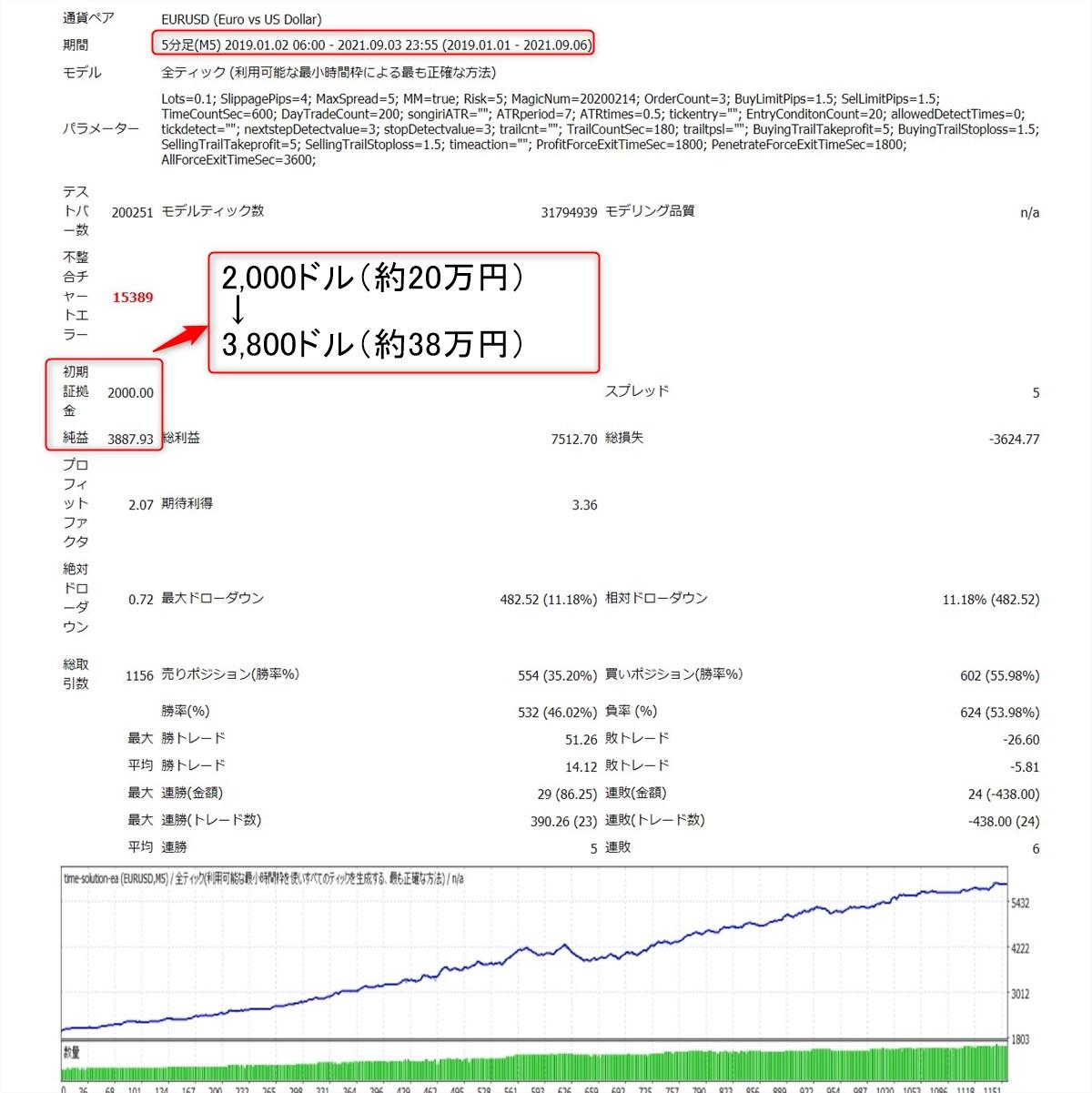 タイムソリューションEA:ユーロドルのバックテスト結果(2019年~2021年9月)