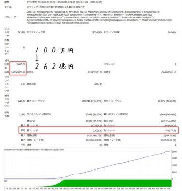 タイムソリューションEA:バックテスト結果(2010年~2020年4月)