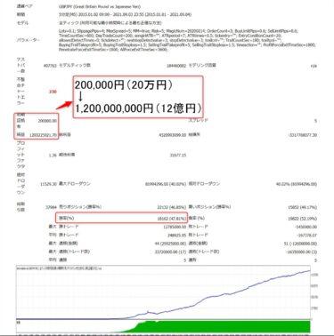 タイムソリューションEA:GBPJPY・XMでのバックテスト結果(2015年~2021年)