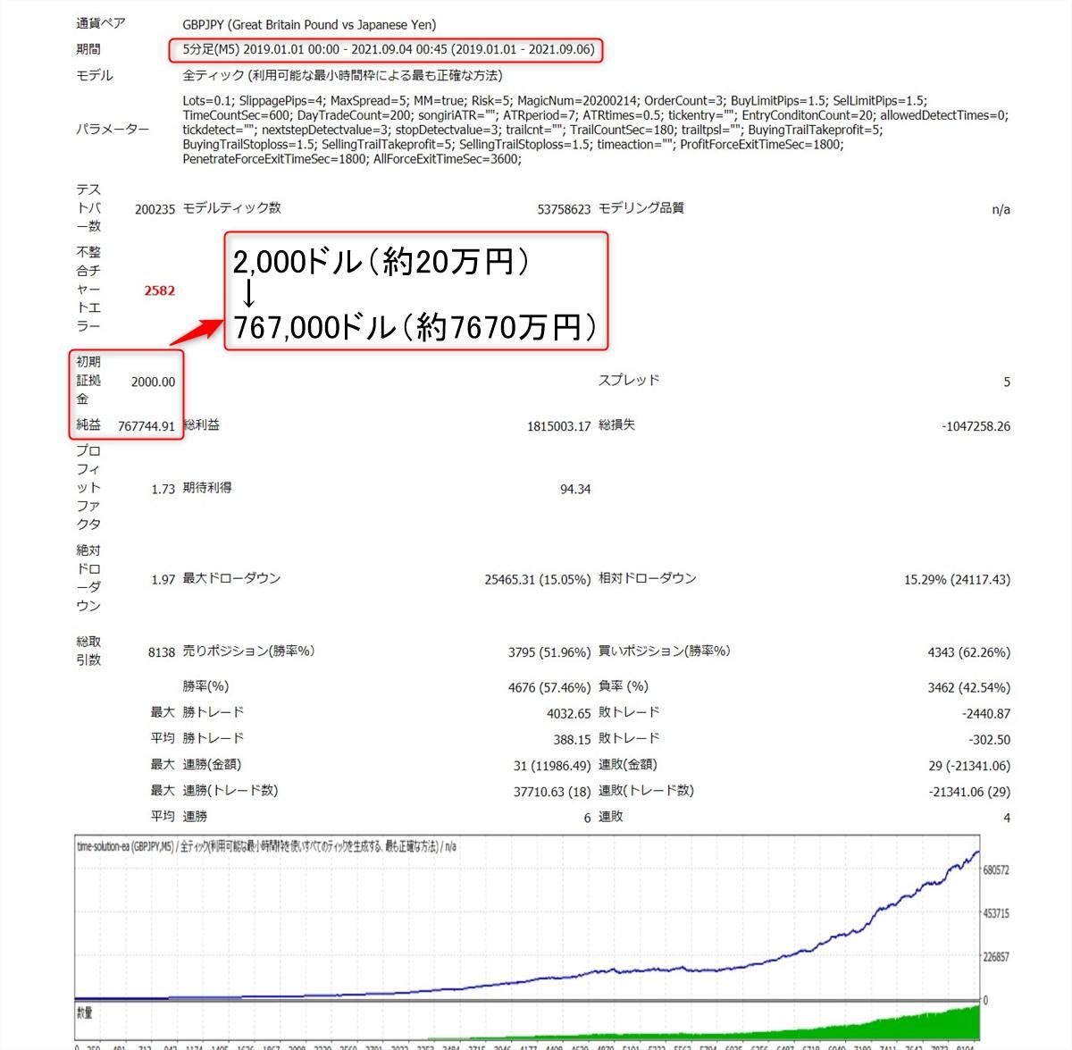 タイムソリューションEA:ポンド円のバックテスト結果(2019年~2021年9月)