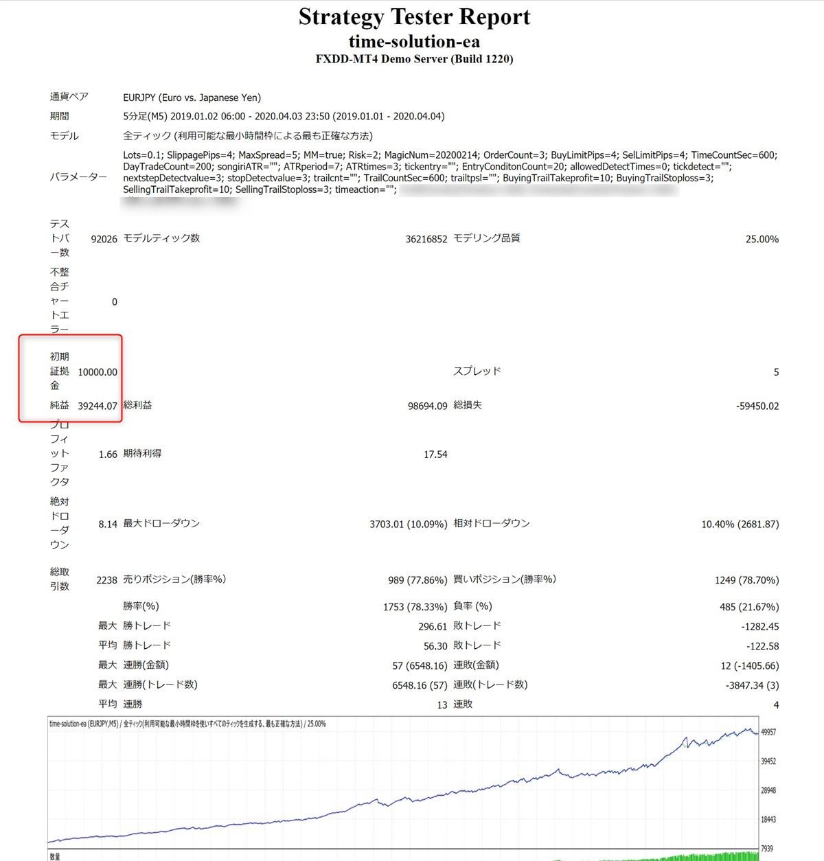 タイムソリューションEA:ユーロ円のバックテスト結果(2019年~2020年4月)