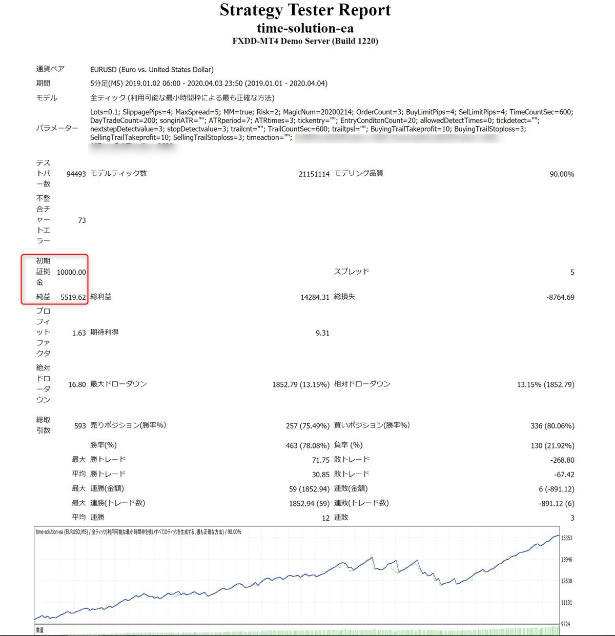 タイムソリューションEA:ユーロドルのバックテスト結果(2019年~2020年4月)