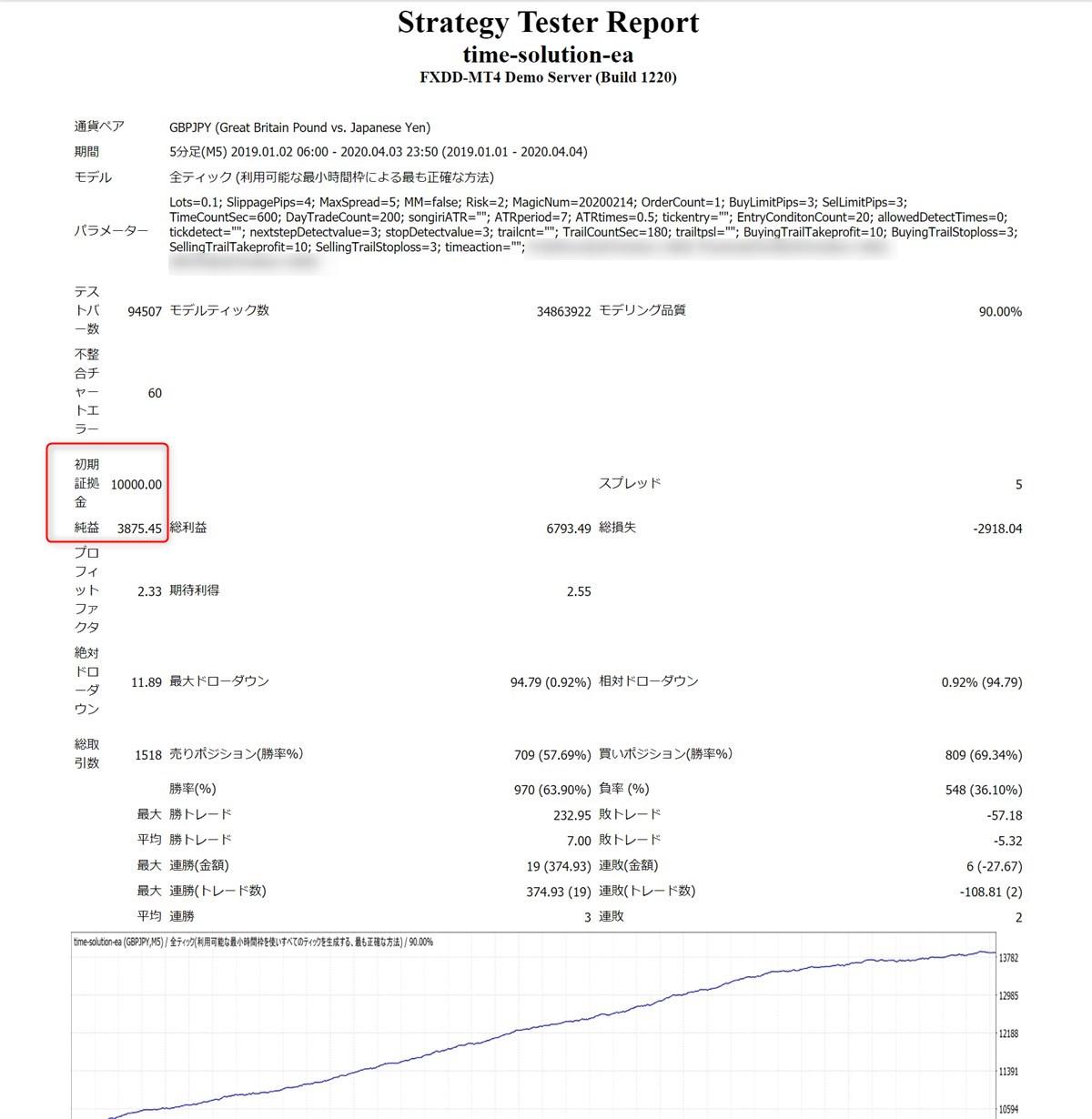 タイムソリューションEA:ポンド円のバックテスト結果(2019年~2020年4月)