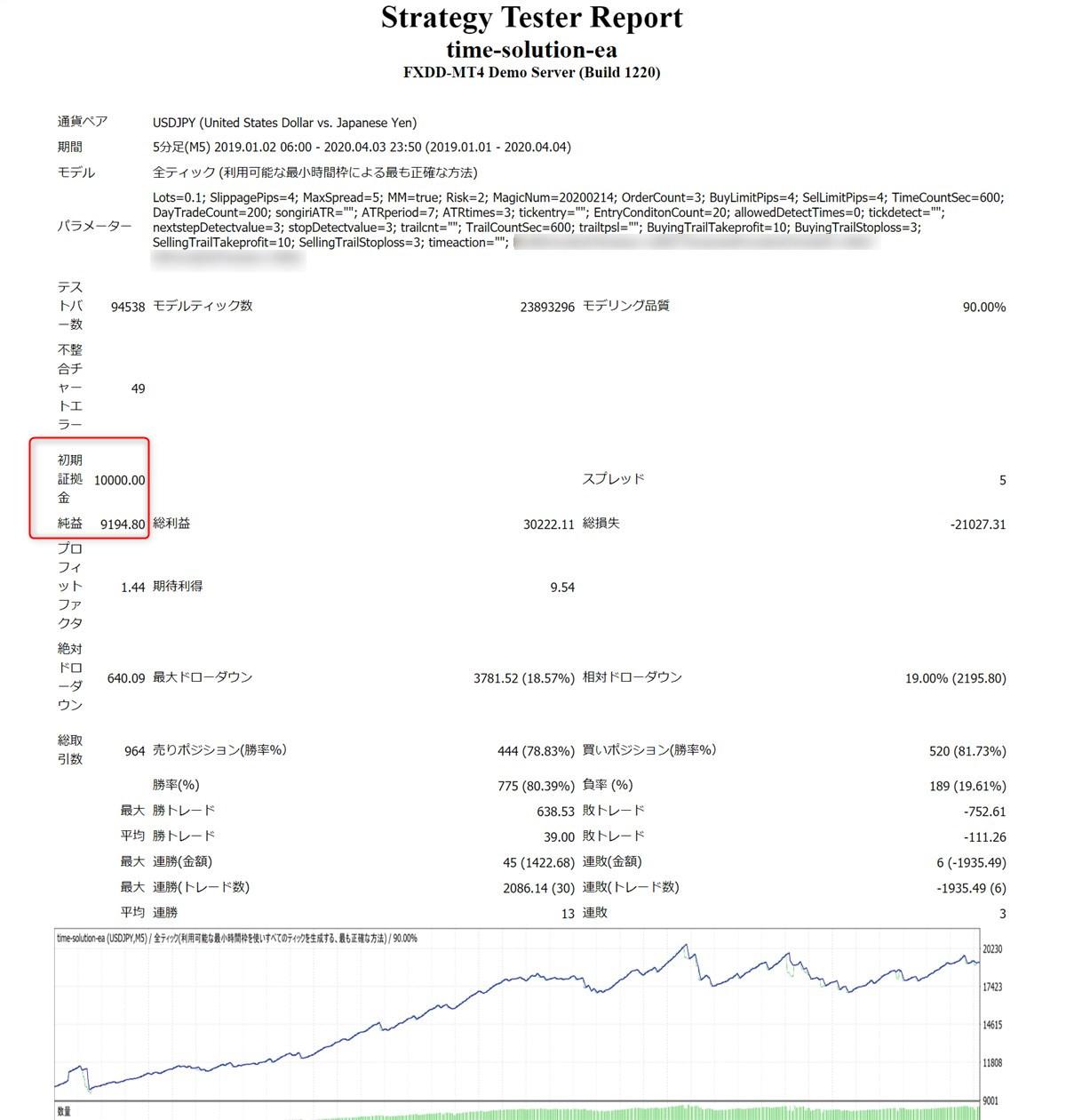 タイムソリューションEA:ドル円のバックテスト結果(2019年~2020年4月)