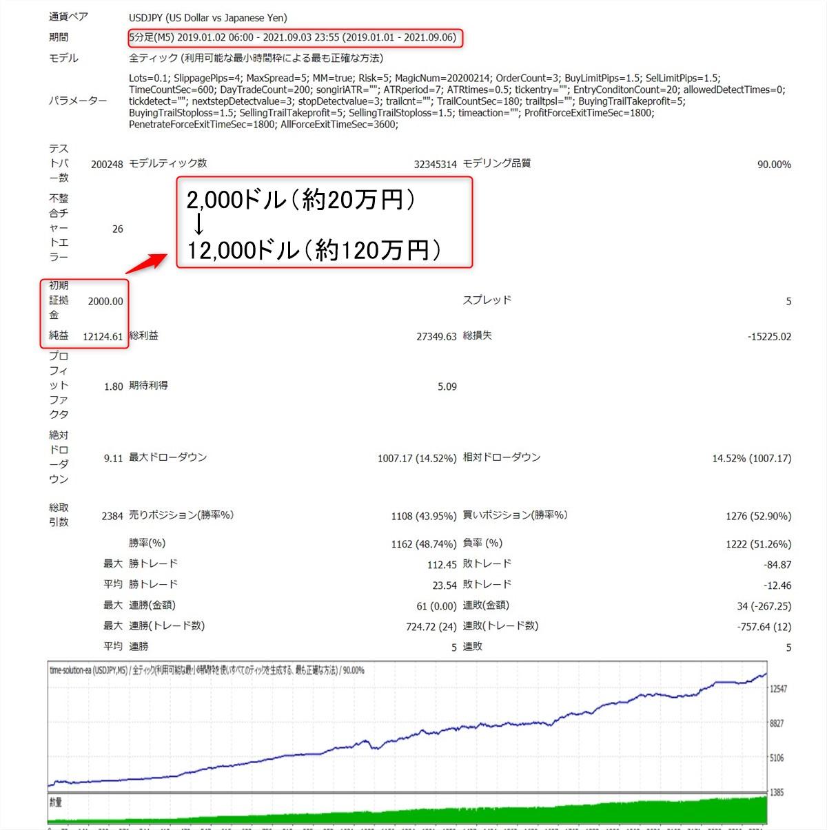 タイムソリューションEA:ドル円のバックテスト結果(2019年~2021年9月)