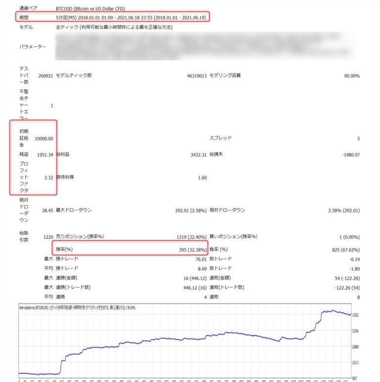 タイムソリューションEA(forBTC):2018年~2021年のバックテスト結果