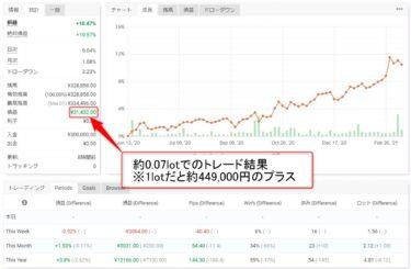 【+10.5%】タイムソリューションEA、無双EAの2021年実績(3月19日時点)