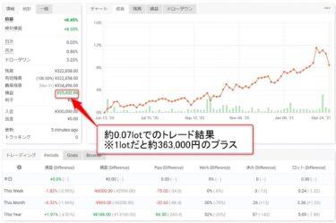 【+8.45%】タイムソリューションEA、2021年実績(3月26日時点)