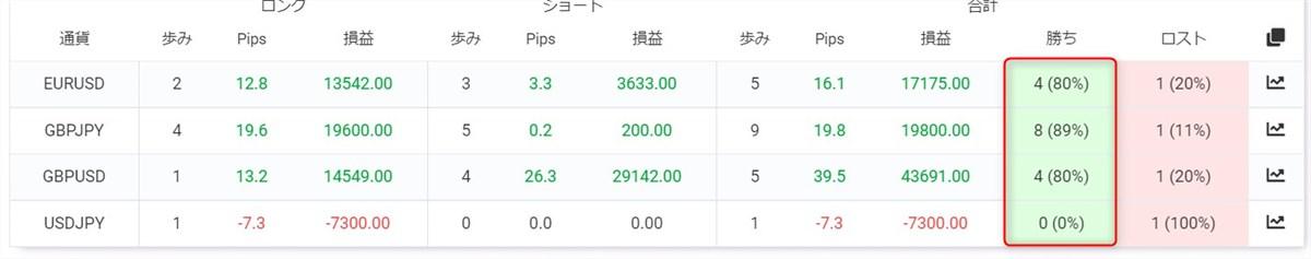 タイムソリューションEA:通貨ペアごとの成績(7日間)