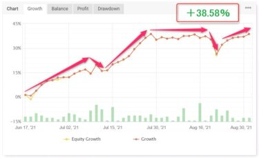 【+38.6%】タイムソリューションEA 約2か月半の実績