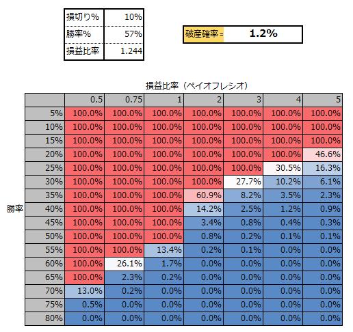 トレテンワールドFXの破産確率